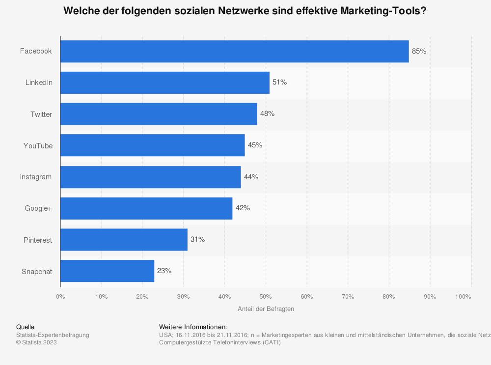 Statistik: Welche der folgenden sozialen Netzwerke sind effektive Marketing-Tools? | Statista
