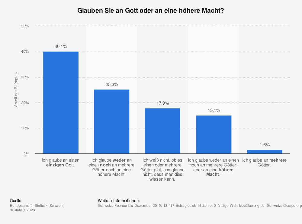 Statistik: Glauben Sie an Gott? | Statista