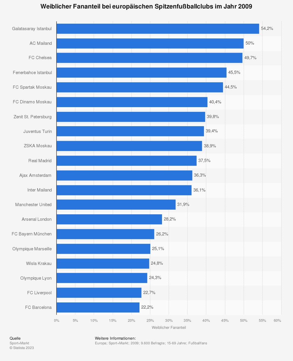 Statistik: Weiblicher Fananteil bei europäischen Spitzenfußballclubs im Jahr 2009 | Statista