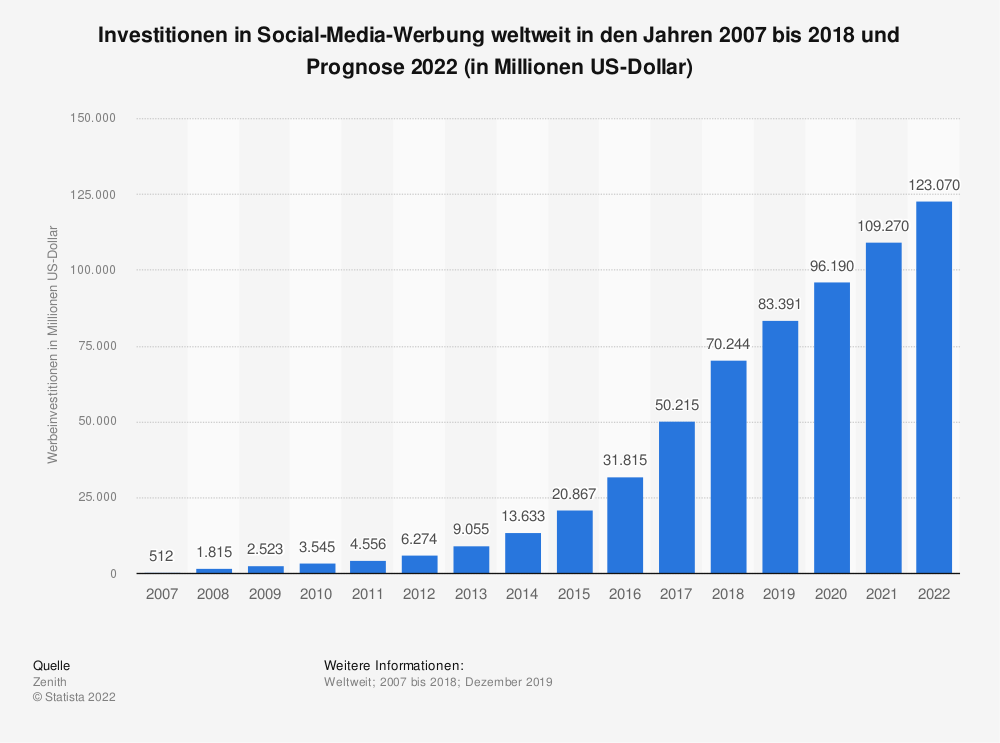 Statistics: Investment in social media advertising worldwide in the years 2007 to 2018 and forecast 2022 (in million US dollars) | Statista