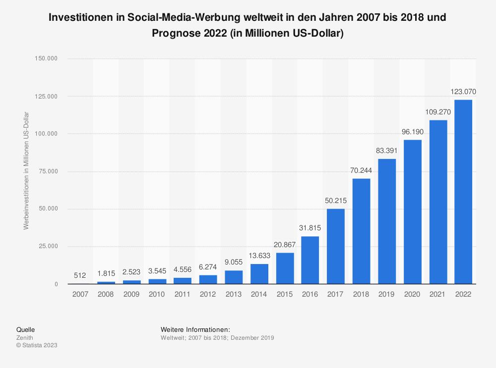 Statistik: Prognose der Investitionen in Social Media Werbung weltweit in den Jahren 2016 und 2019 (in Milliarden US-Dollar) | Statista