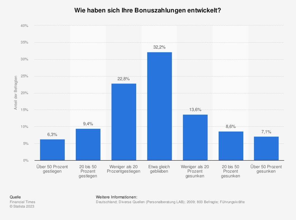 Statistik: Wie haben sich Ihre Bonuszahlungen entwickelt? | Statista