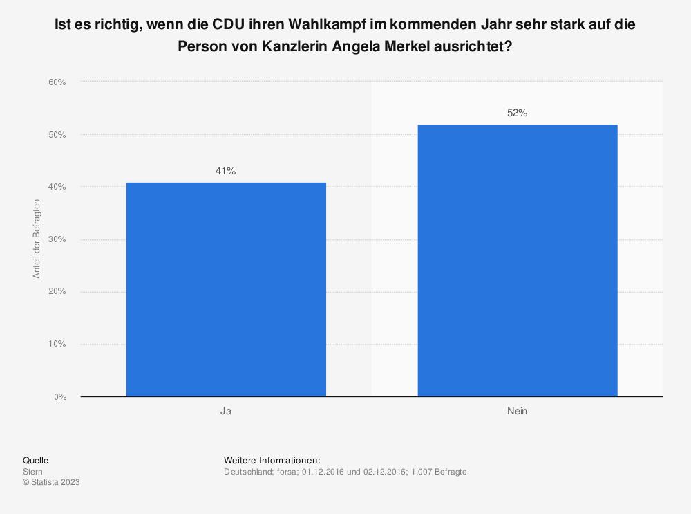Statistik: Ist es richtig, wenn die CDU ihren Wahlkampf im kommenden Jahr sehr stark auf die Person von Kanzlerin Angela Merkel ausrichtet? | Statista
