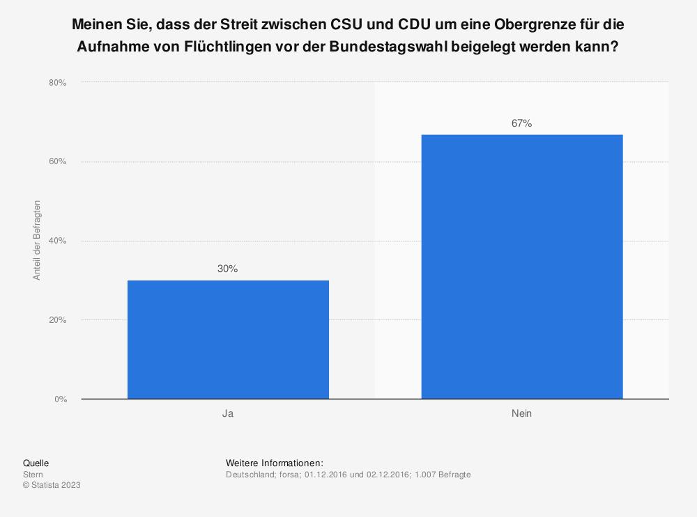 Statistik: Meinen Sie, dass der Streit zwischen CSU und CDU um eine Obergrenze für die Aufnahme von Flüchtlingen vor der Bundestagswahl beigelegt werden kann? | Statista