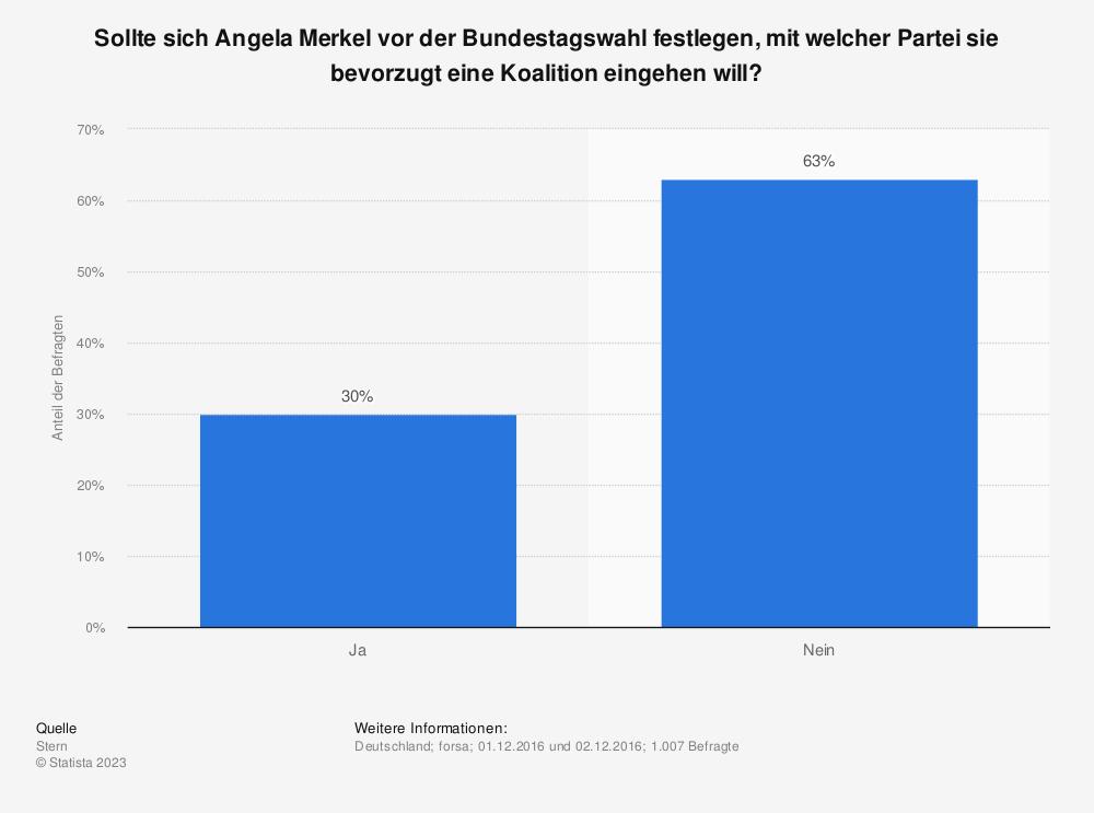 Statistik: Sollte sich Angela Merkel vor der Bundestagswahl festlegen, mit welcher Partei sie bevorzugt eine Koalition eingehen will? | Statista