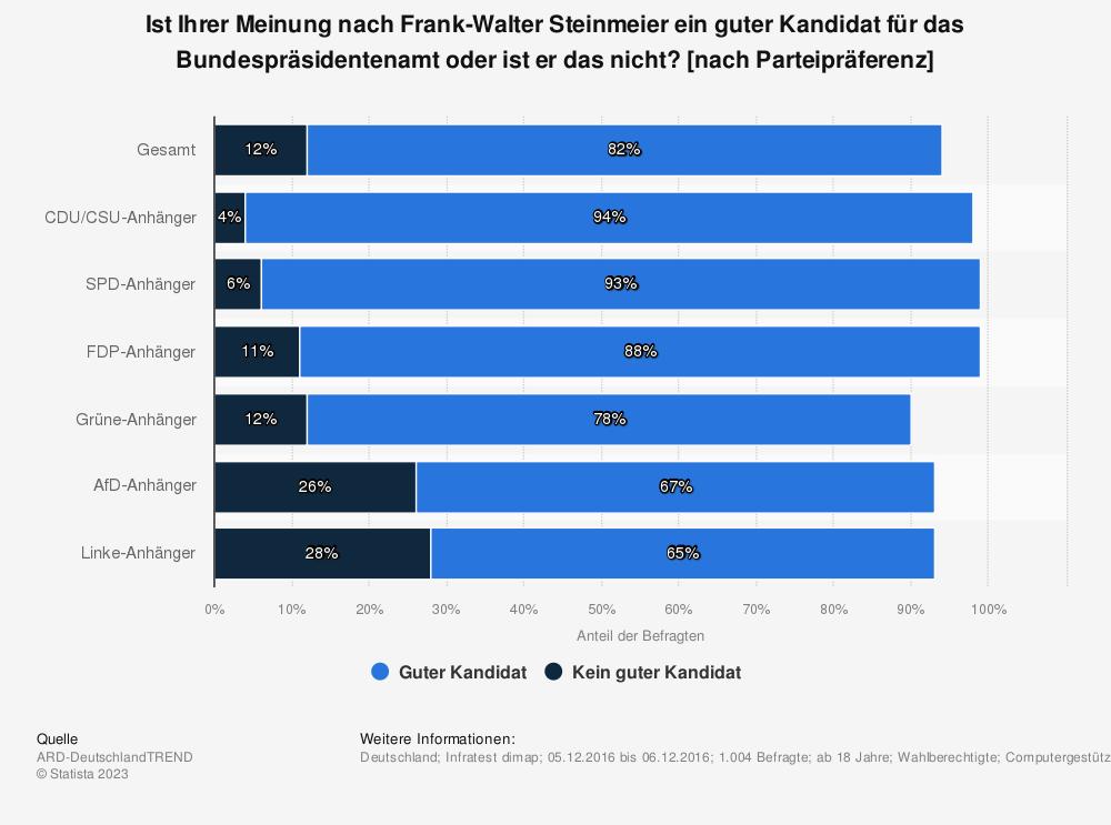 Statistik: Ist Ihrer Meinung nach Frank-Walter Steinmeier ein guter Kandidat für das Bundespräsidentenamt oder ist er das nicht? [nach Parteipräferenz] | Statista