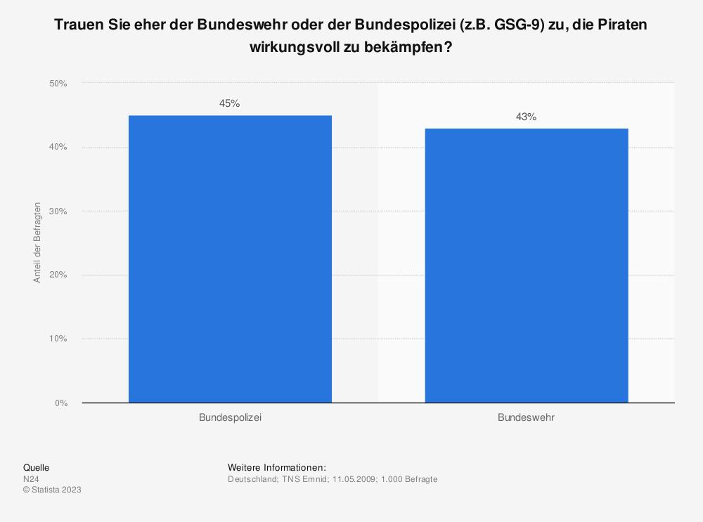 Statistik: Trauen Sie eher der Bundeswehr oder der Bundespolizei (z.B. GSG-9) zu, die Piraten wirkungsvoll zu bekämpfen? | Statista