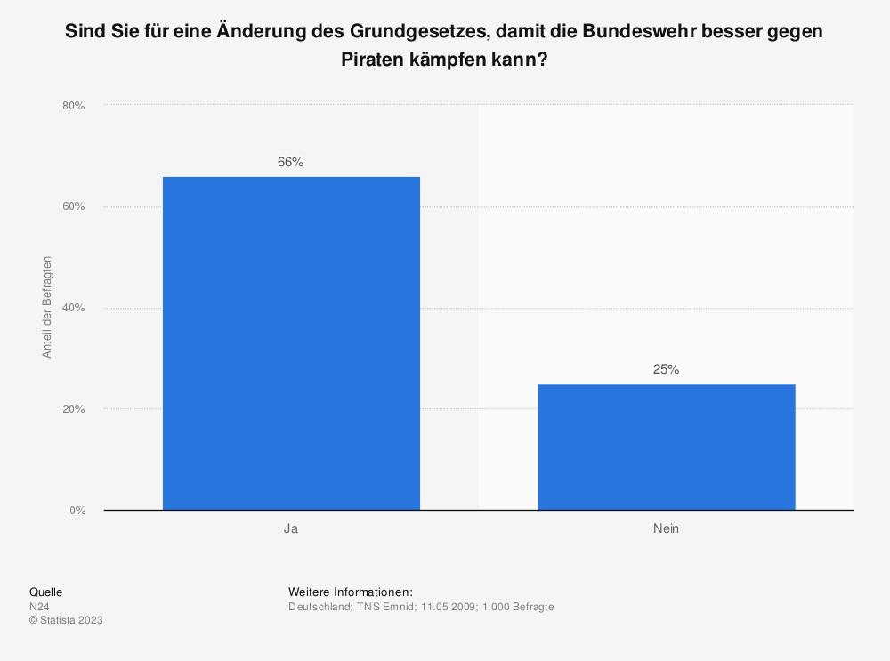 Statistik: Sind Sie für eine Änderung des Grundgesetzes, damit die Bundeswehr besser gegen Piraten kämpfen kann? | Statista