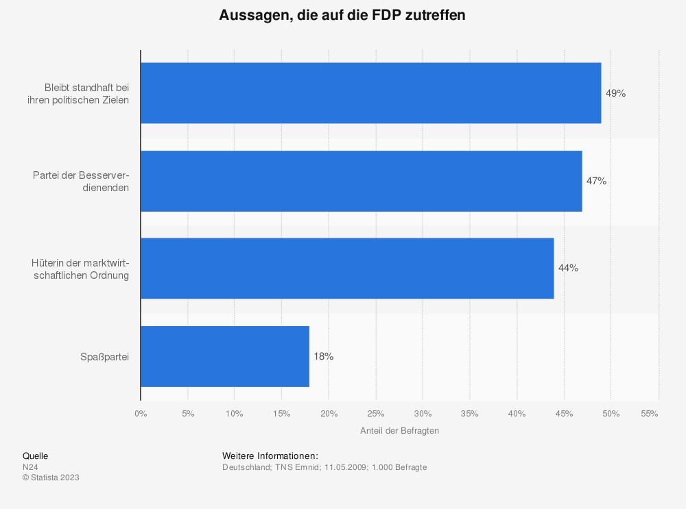 Statistik: Aussagen, die auf die FDP zutreffen | Statista