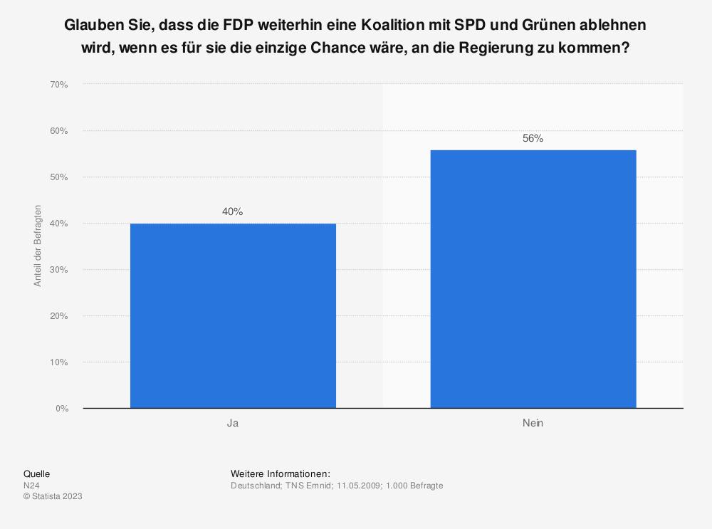 Statistik: Glauben Sie, dass die FDP weiterhin eine Koalition mit SPD und Grünen ablehnen wird, wenn es für sie die einzige Chance wäre, an die Regierung zu kommen? | Statista