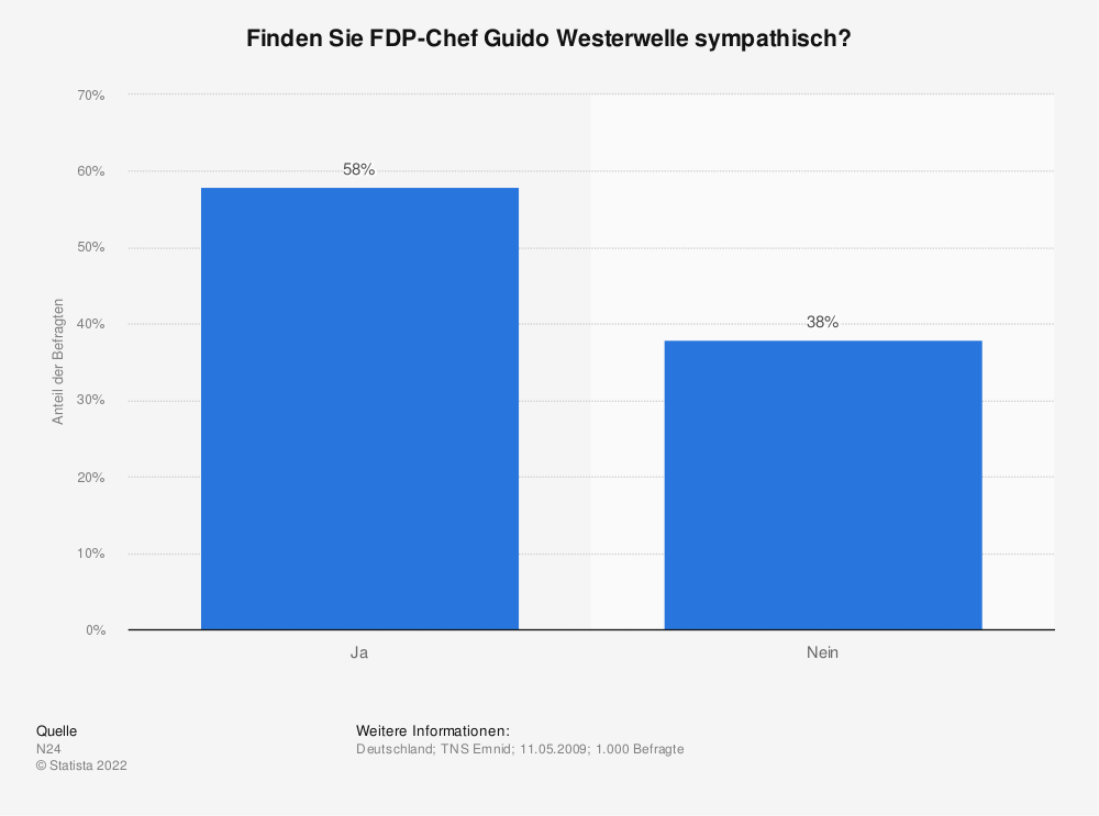 Statistik: Finden Sie FDP-Chef Guido Westerwelle sympathisch? | Statista