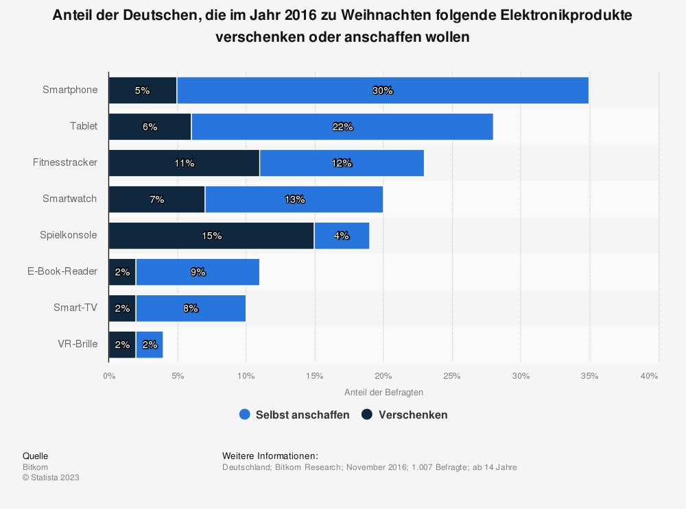 Statistik: Anteil der Deutschen, die im Jahr 2016 zu Weihnachten folgende Elektronikprodukte verschenken oder anschaffen wollen | Statista