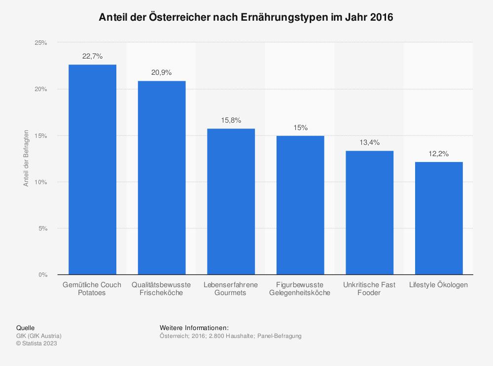Statistik: Anteil der Österreicher nach Ernährungstypen im Jahr 2016 | Statista