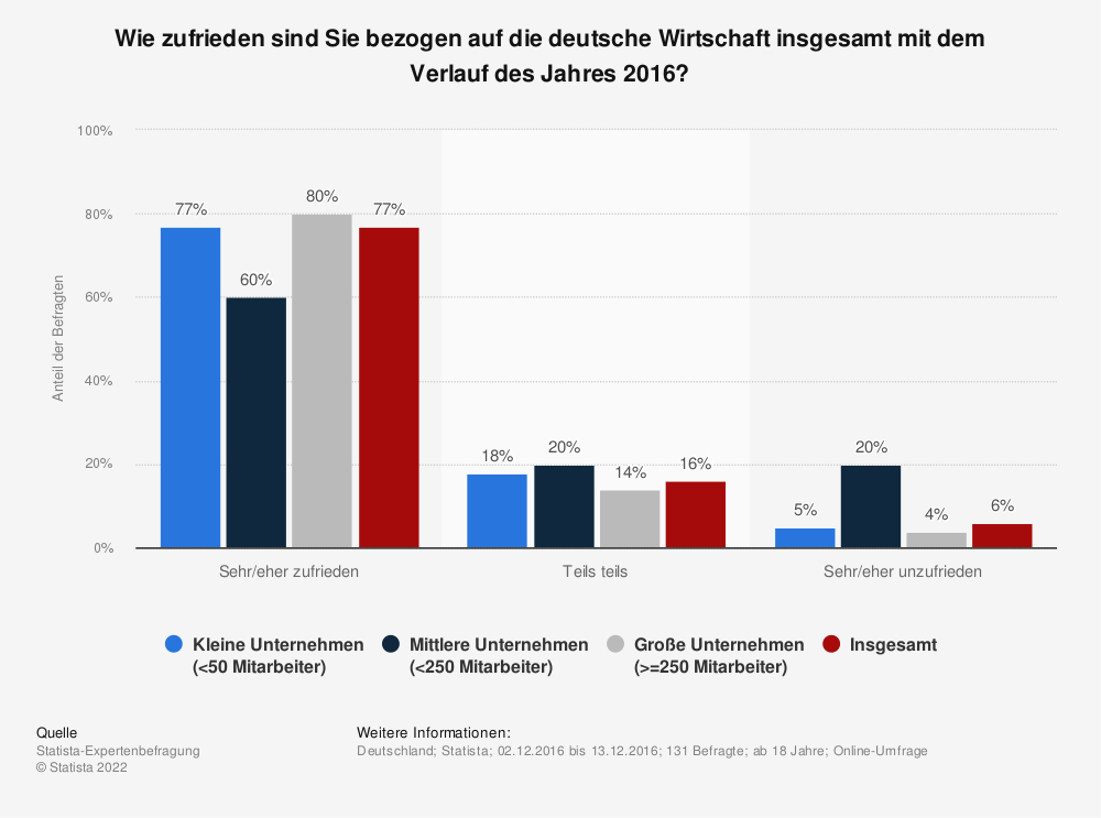 Statistik: Wie zufrieden sind Sie bezogen auf die deutsche Wirtschaft insgesamt mit dem Verlauf des Jahres 2016? | Statista