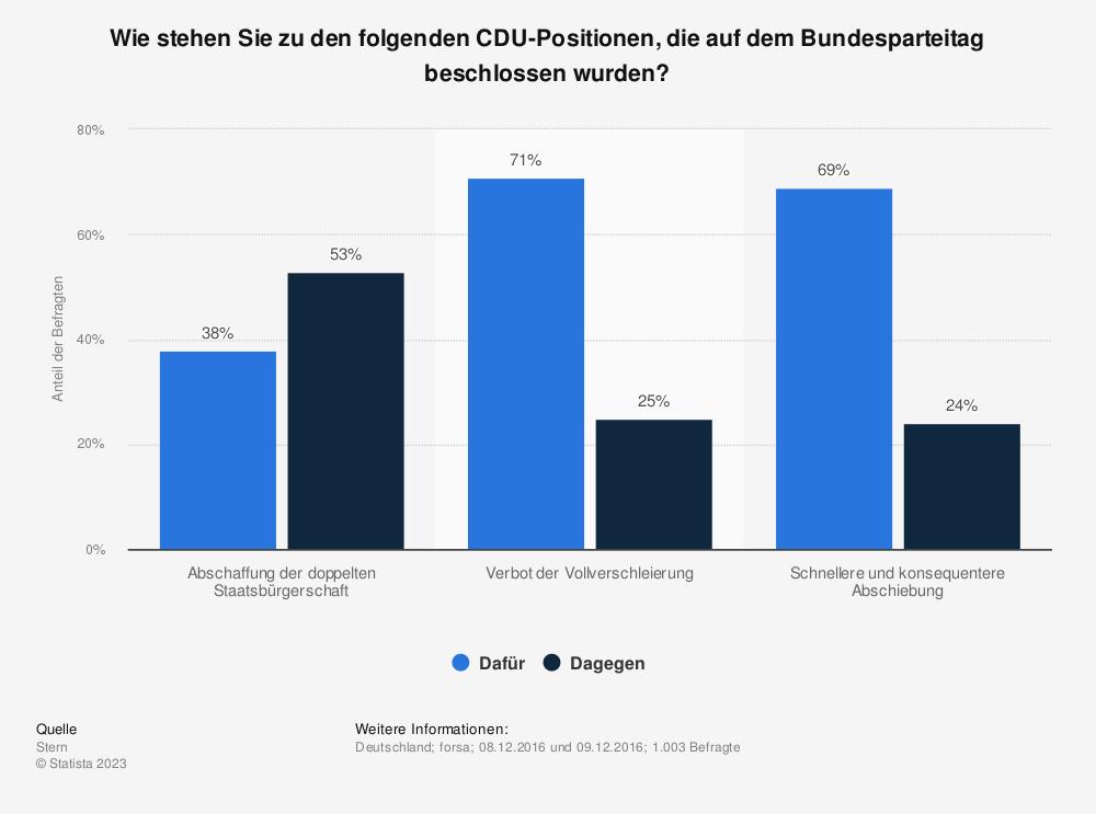 Statistik: Wie stehen Sie zu den folgenden CDU-Positionen, die auf dem Bundesparteitag beschlossen wurden? | Statista