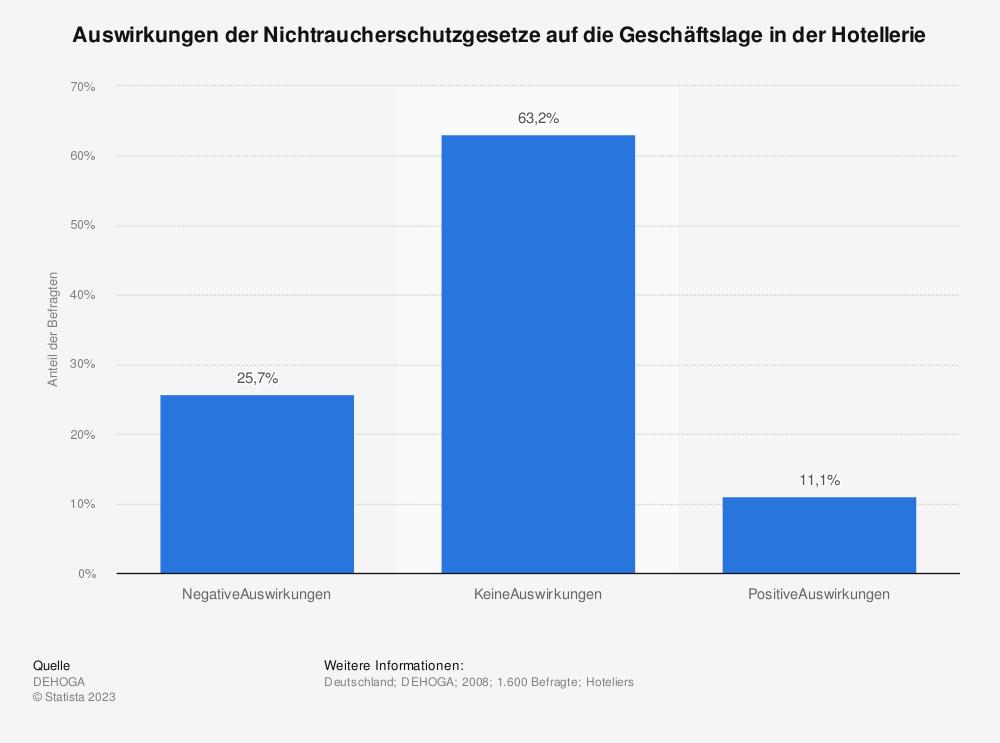 Statistik: Auswirkungen der Nichtraucherschutzgesetze auf die Geschäftslage in der Hotellerie | Statista