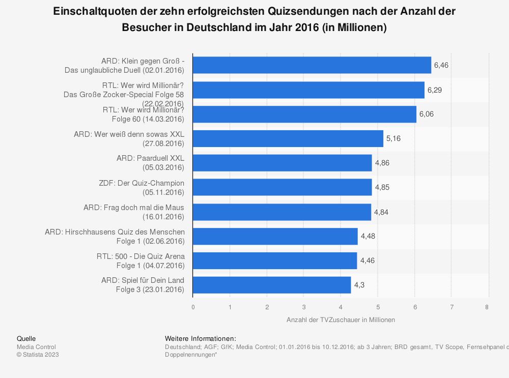 Statistik: Einschaltquoten der zehn erfolgreichsten Quizsendungen nach der Anzahl der Besucher in Deutschland im Jahr 2016 (in Millionen) | Statista