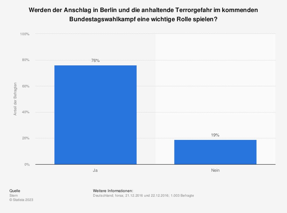 Statistik: Werden der Anschlag in Berlin und die anhaltende Terrorgefahr im kommenden Bundestagswahlkampf eine wichtige Rolle spielen? | Statista