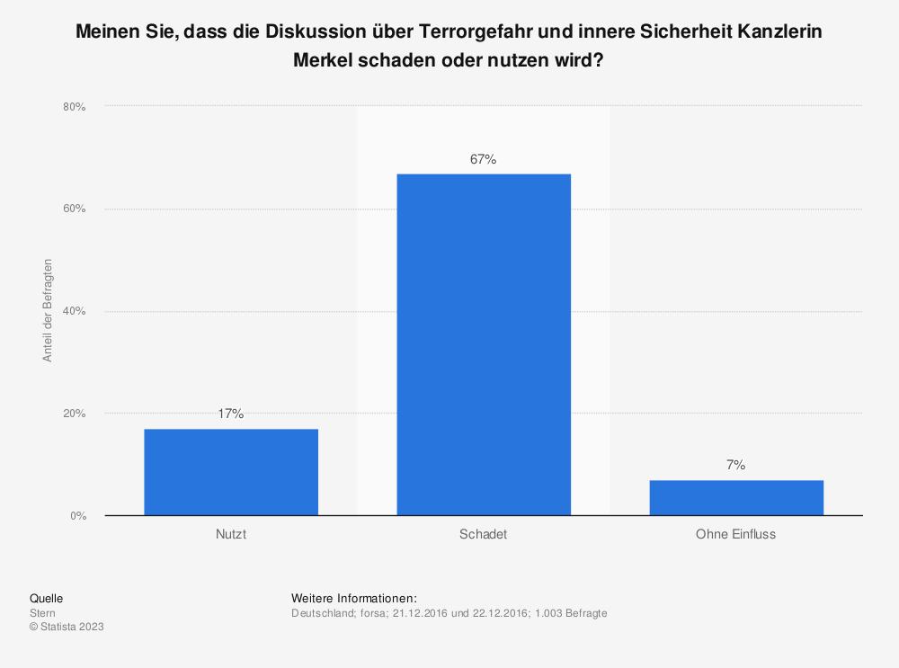 Statistik: Meinen Sie, dass die Diskussion über Terrorgefahr und innere Sicherheit Kanzlerin Merkel schaden oder nutzen wird? | Statista