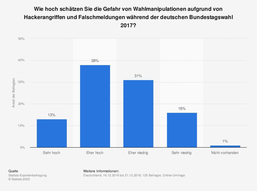 Statistik: Wie hoch schätzen Sie die Gefahr von Wahlmanipulationen aufgrund von Hackerangriffen und Falschmeldungen während der deutschen Bundestagswahl 2017? | Statista