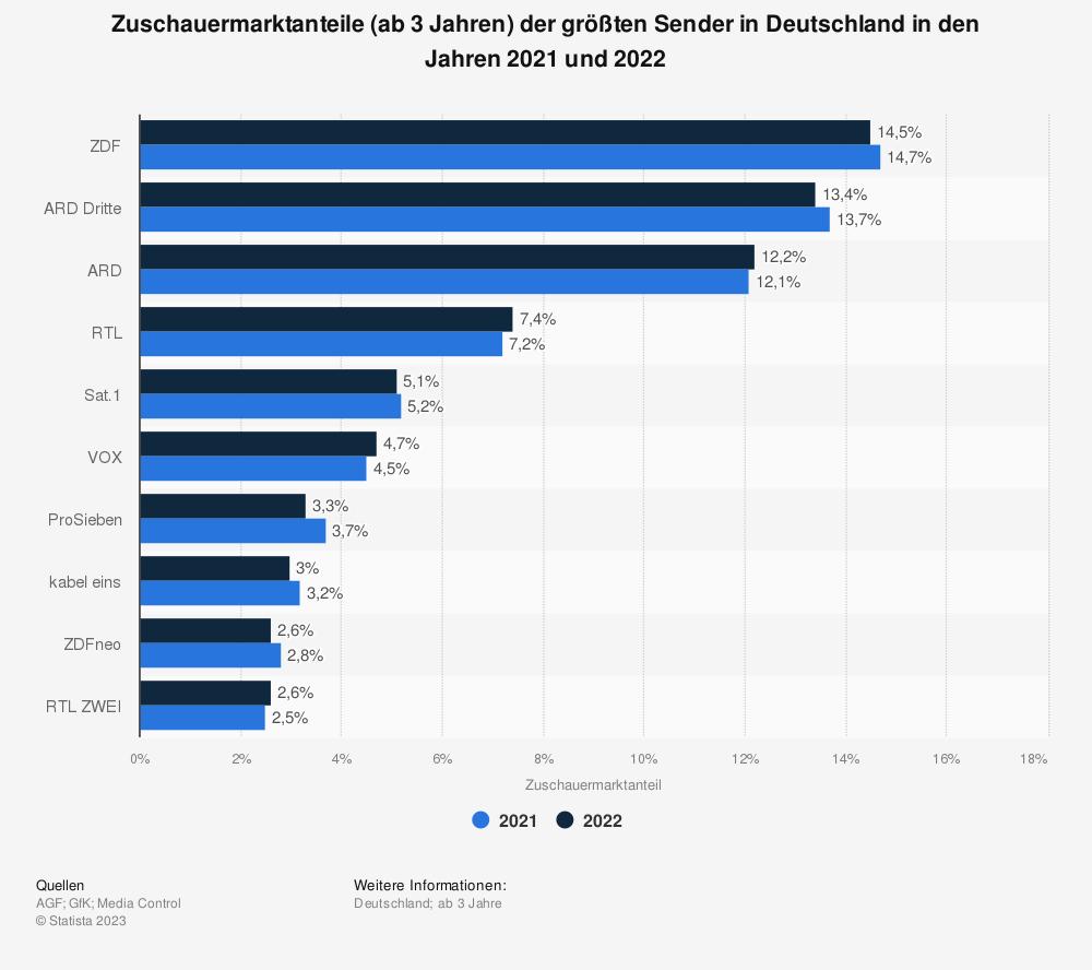 Statistik: Zuschauermarktanteile (ab 3 Jahren) der größten Sender in Deutschland in den Jahren 2019 und 2020 | Statista