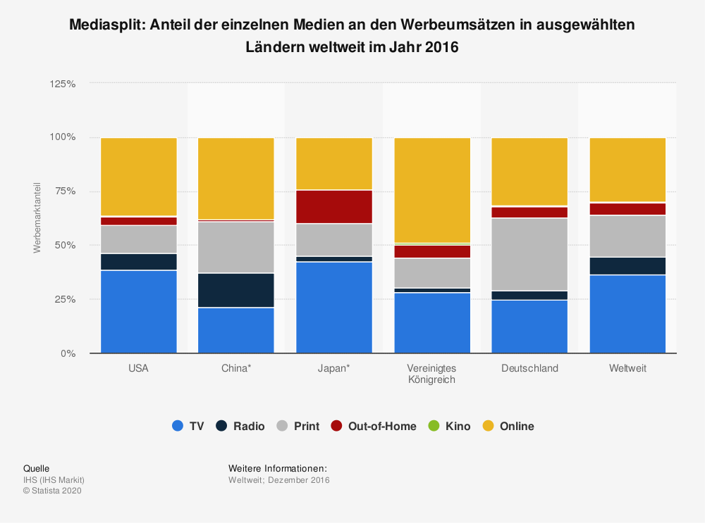 Statistik: Mediasplit: Anteil der einzelnen Medien an den Werbeumsätzen in ausgewählten Ländern weltweit im Jahr 2016 | Statista