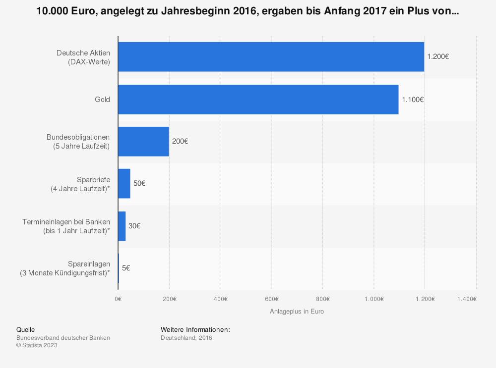 Statistik: 10.000 Euro, angelegt zu Jahresbeginn 2016, ergaben bis Anfang 2017 ein Plus von... | Statista