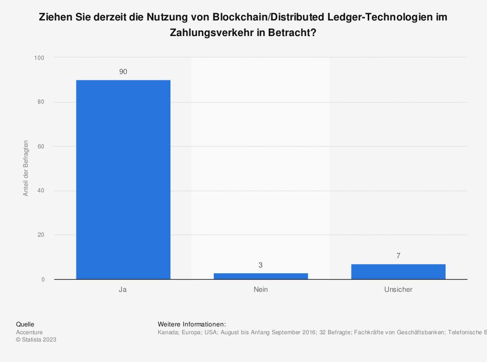 Statistik: Ziehen Sie derzeit die Nutzung von Blockchain/Distributed Ledger-Technologien im Zahlungsverkehr in Betracht? | Statista