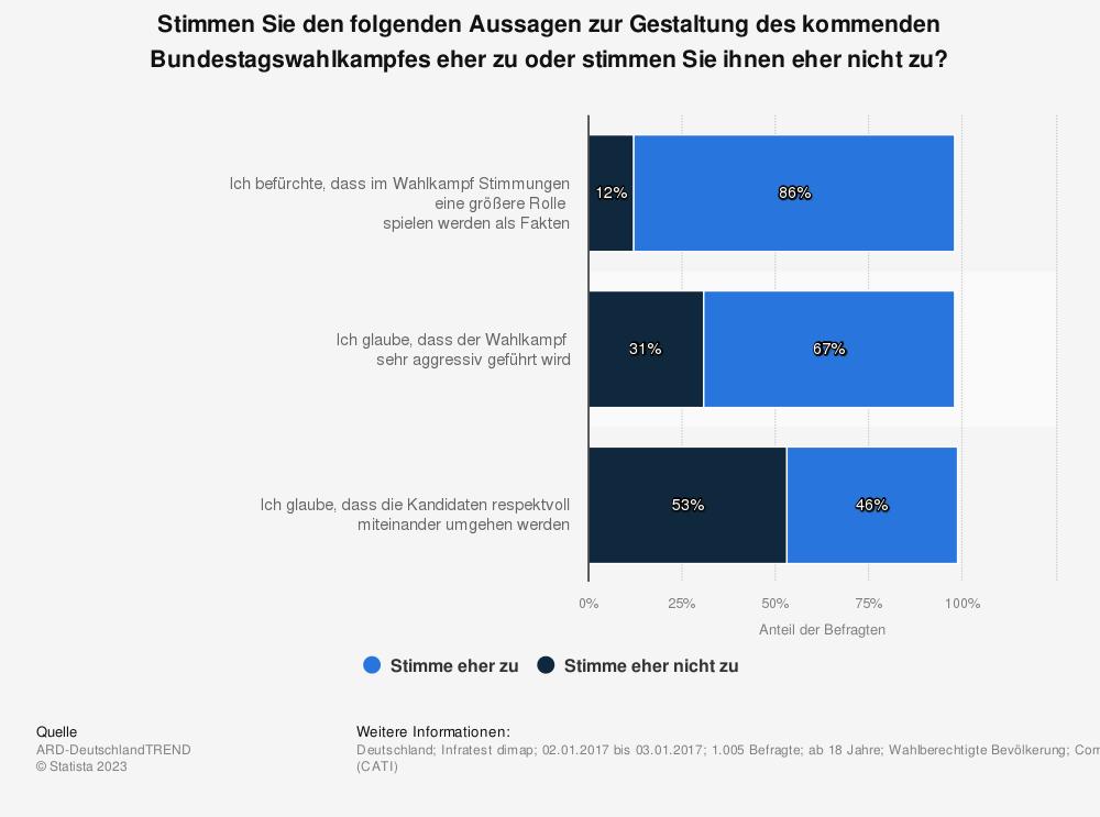 Statistik: Stimmen Sie den folgenden Aussagen zur Gestaltung des kommenden Bundestagswahlkampfes eher zu oder stimmen Sie ihnen eher nicht zu? | Statista
