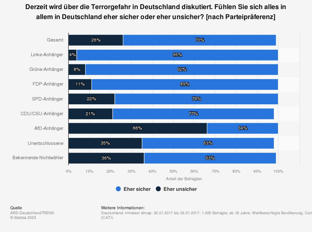 Statistik: Derzeit wird über die Terrorgefahr in Deutschland diskutiert. Fühlen Sie sich alles in allem in Deutschland eher sicher oder eher unsicher? [nach Parteipräferenz] | Statista