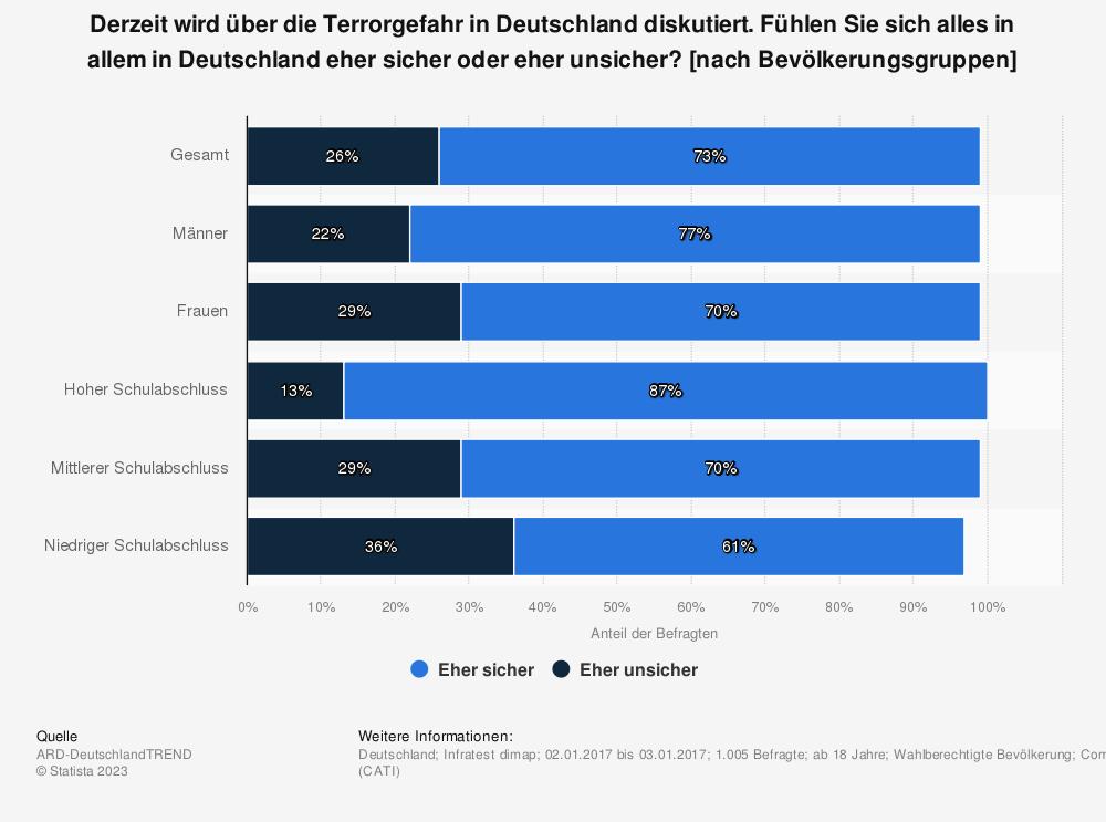 Statistik: Derzeit wird über die Terrorgefahr in Deutschland diskutiert. Fühlen Sie sich alles in allem in Deutschland eher sicher oder eher unsicher? [nach Bevölkerungsgruppen] | Statista