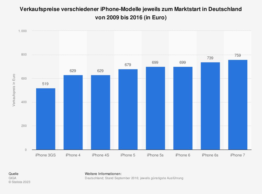 Statistik: Verkaufspreise verschiedener iPhone-Modelle jeweils zum Marktstart in Deutschland von 2009 bis 2016 (in Euro) | Statista