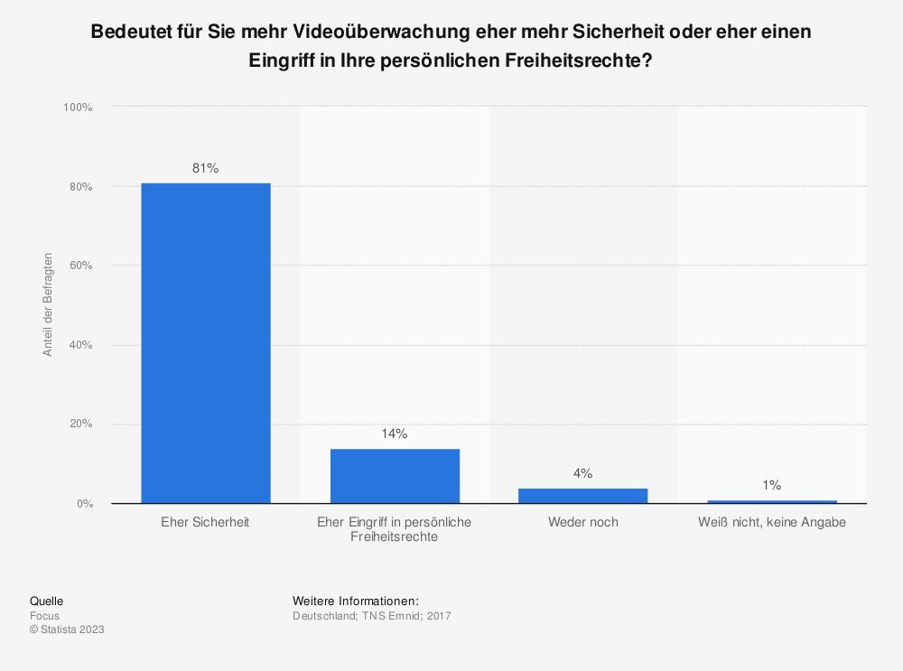 Statistik: Bedeutet für Sie mehr Videoüberwachung eher mehr Sicherheit oder eher einen Eingriff in Ihre persönlichen Freiheitsrechte? | Statista