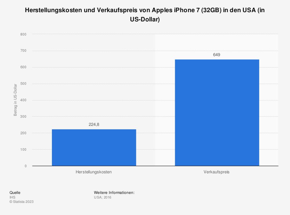 Statistik: Herstellungskosten und Verkaufspreis von Apples iPhone 7 (32GB) in den USA (in US-Dollar) | Statista