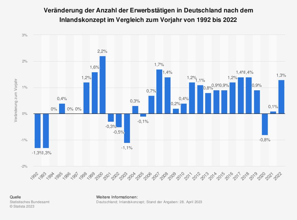 Statistik: Veränderung der Anzahl der Erwerbstätigen in Deutschland im Vergleich zum Vorjahr von 1992 bis 2018 | Statista