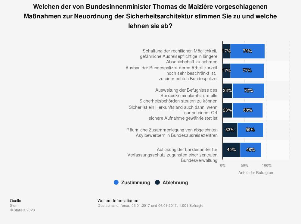 Statistik: Welchen der von Bundesinnenminister Thomas de Maizière vorgeschlagenen Maßnahmen zur Neuordnung der Sicherheitsarchitektur stimmen Sie zu und welche lehnen sie ab? | Statista