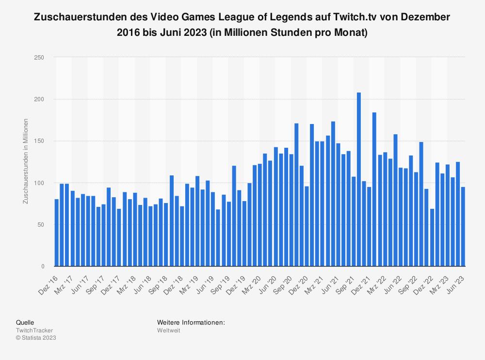 Statistik: Zuschauerstunden des Video Games League of Legends auf Twitch.tv von Januar 2016 bis August 2019 (in Millionen Stunden) | Statista
