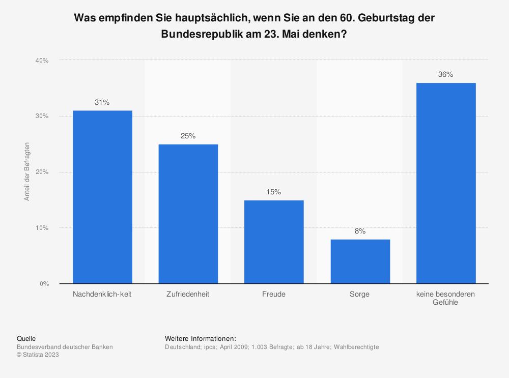 Statistik: Was empfinden Sie hauptsächlich, wenn Sie an den 60. Geburtstag der Bundesrepublik am 23. Mai denken? | Statista