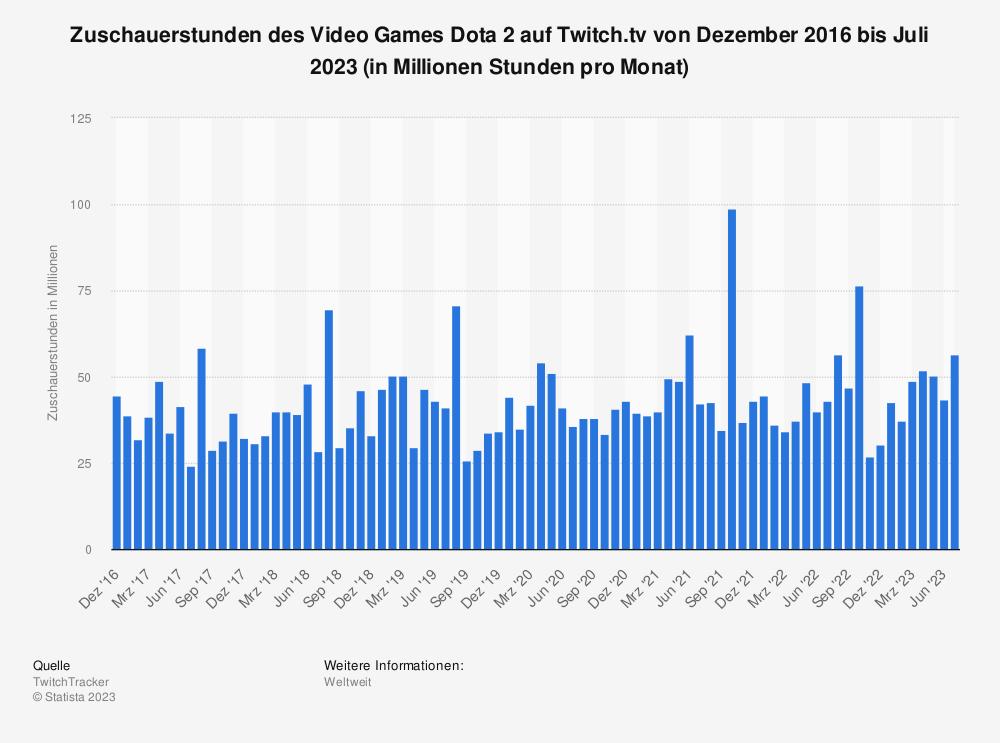 Statistik: Zuschauerstunden des Video Games Dota 2 auf Twitch.tv von Januar 2016 bis Oktober 2019 (in Millionen Stunden) | Statista