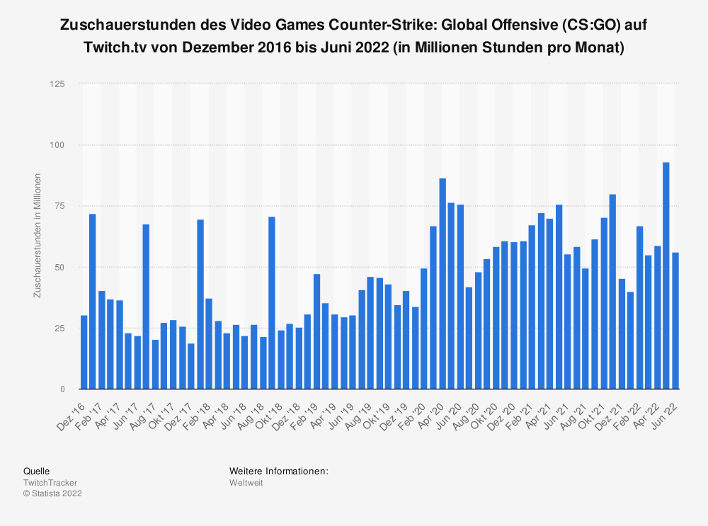 Statistik: Zuschauerstunden des Video Games Counter-Strike: Global Offensive (CS:GO) auf Twitch.tv von Januar 2016 bis April 2019 (in Millionen Stunden) | Statista