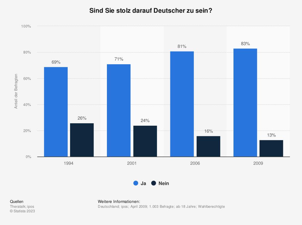 Statistik: Sind Sie stolz darauf Deutscher zu sein? | Statista