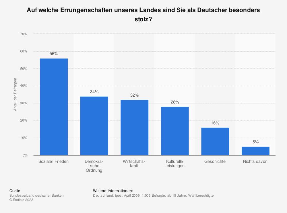 Statistik: Auf welche Errungenschaften unseres Landes sind Sie als Deutscher besonders stolz? | Statista