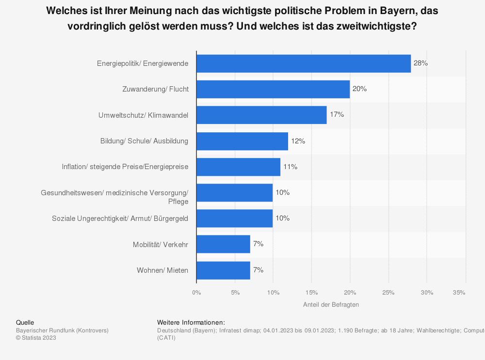 Statistik: Welches sind Ihrer Meinung nach das wichtigste politische Problem in Bayern, die vordringlich gelöst werden muss? Und welches das zweitwichtigste? | Statista