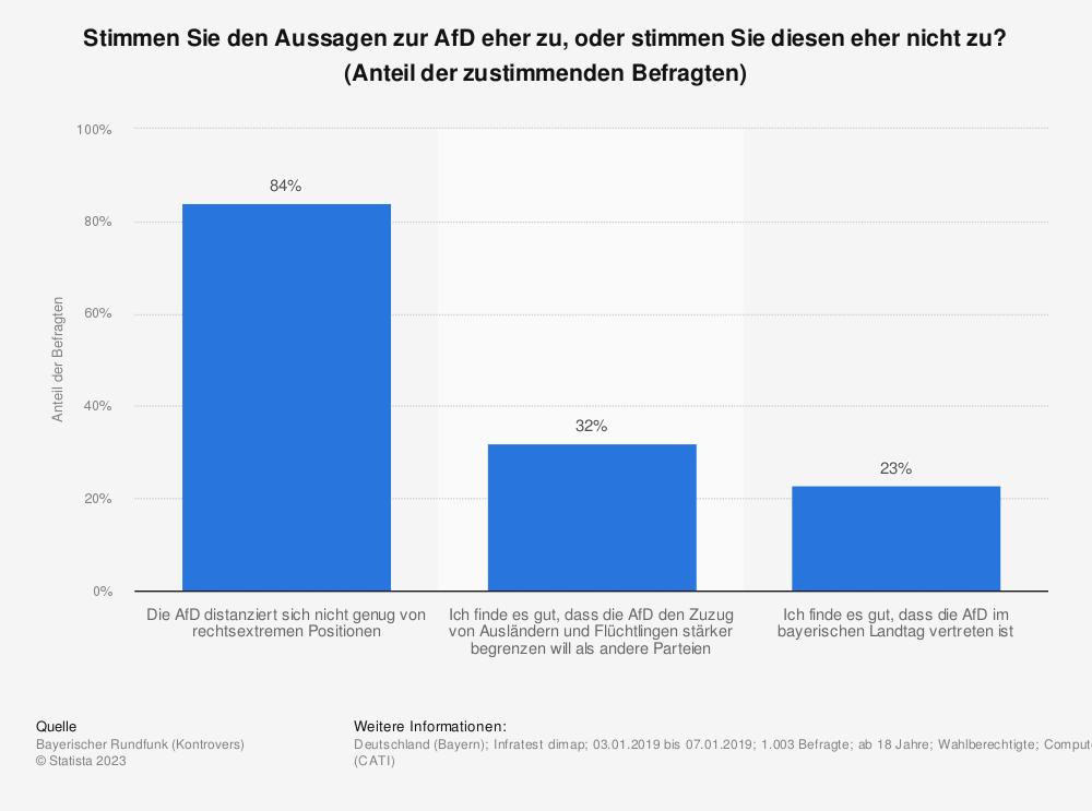 Statistik: Stimmen Sie den Aussagen zur AfD eher zu, oder stimmen Sie diesen eher nicht zu? (Anteil der zustimmenden Befragten) | Statista