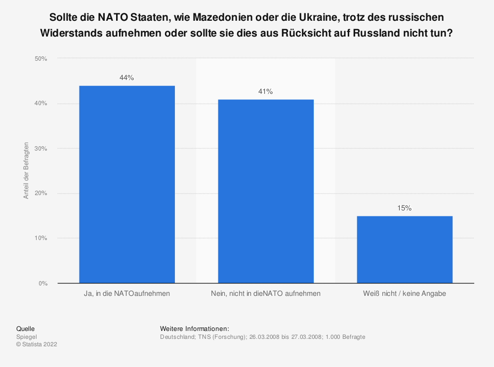 Statistik: Sollte die NATO Staaten, wie Mazedonien oder die Ukraine, trotz des russischen Widerstands aufnehmen oder sollte sie dies aus Rücksicht auf Russland nicht tun? | Statista