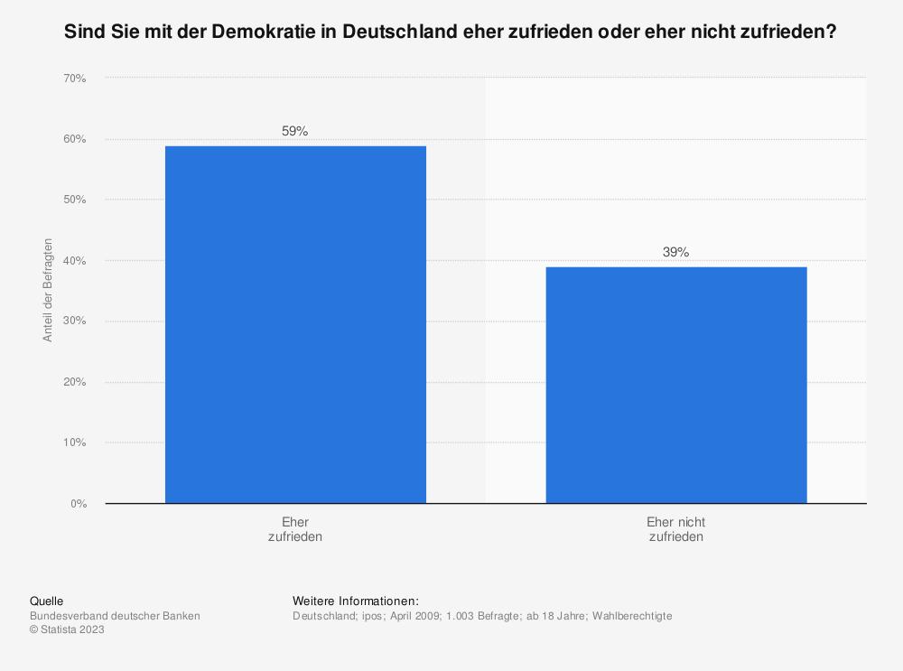 Statistik: Sind Sie mit der Demokratie in Deutschland eher zufrieden oder eher nicht zufrieden? | Statista