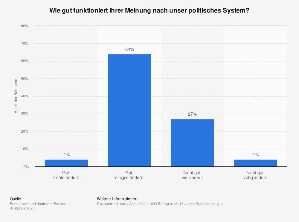 Statistik: Wie gut funktioniert Ihrer Meinung nach unser politisches System? | Statista