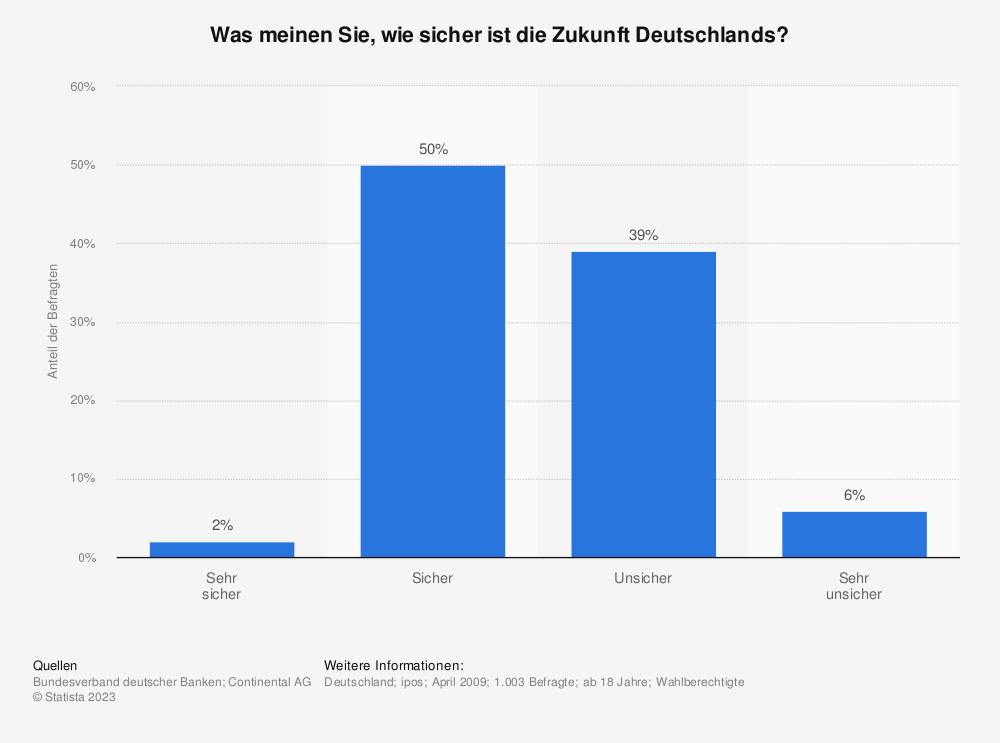 Statistik: Was meinen Sie, wie sicher ist die Zukunft Deutschlands? | Statista