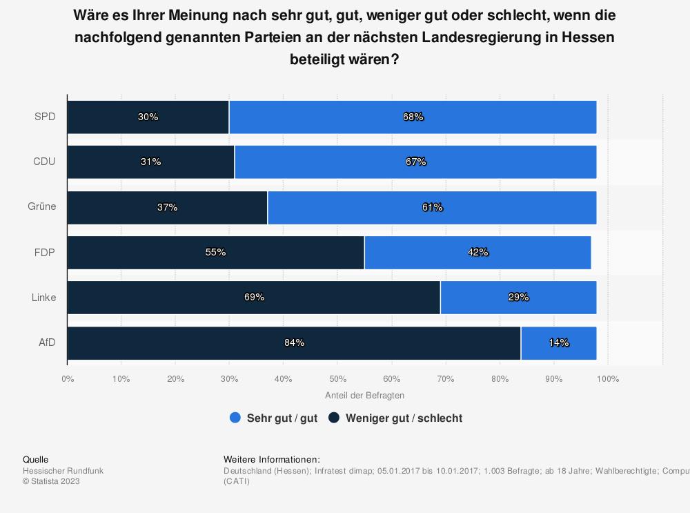 Statistik: Wäre es Ihrer Meinung nach sehr gut, gut, weniger gut oder schlecht, wenn die nachfolgend genannten Parteien an der nächsten Landesregierung in Hessen beteiligt wären? | Statista