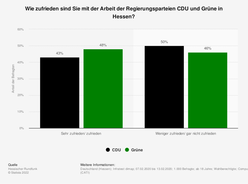 Statistik: Wie zufrieden sind Sie mit der Arbeit der Regierungsparteien CDU und Grüne in Hessen? | Statista